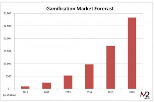 Gamification-in-2012-M2R3